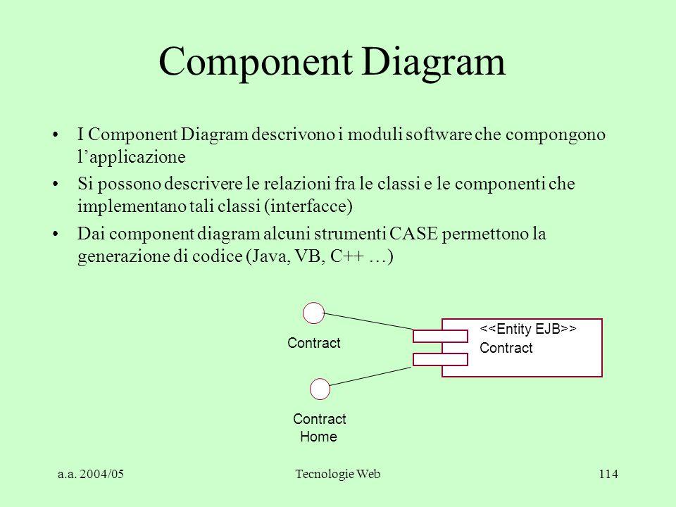 Component Diagram I Component Diagram descrivono i moduli software che compongono l'applicazione.