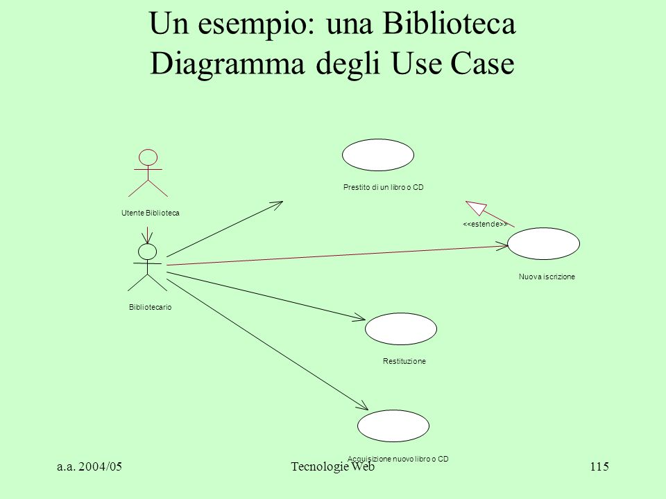 Un esempio: una Biblioteca Diagramma degli Use Case