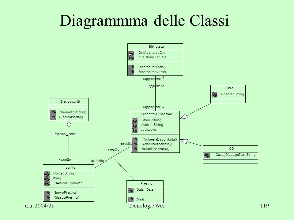 Diagrammma delle Classi
