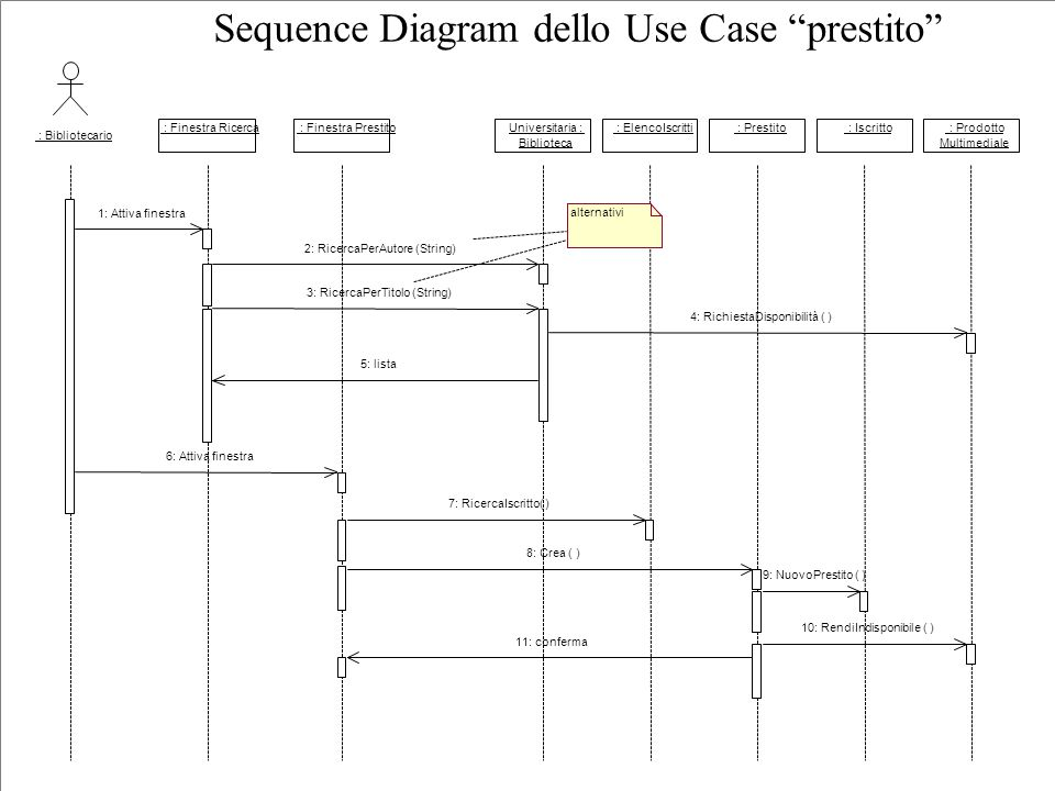 Sequence Diagram dello Use Case prestito