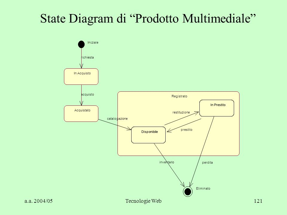 State Diagram di Prodotto Multimediale
