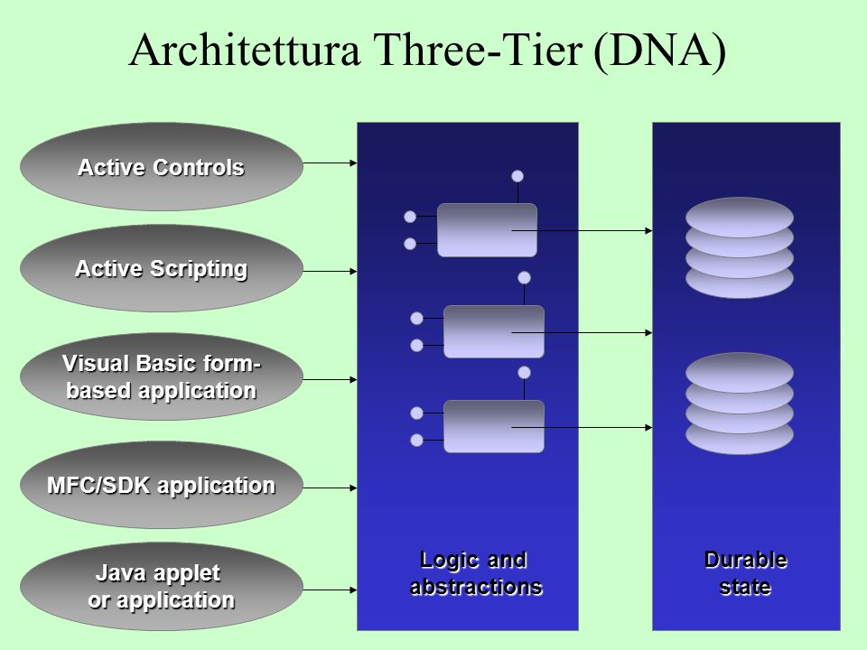 Architettura Three-Tier (DNA)