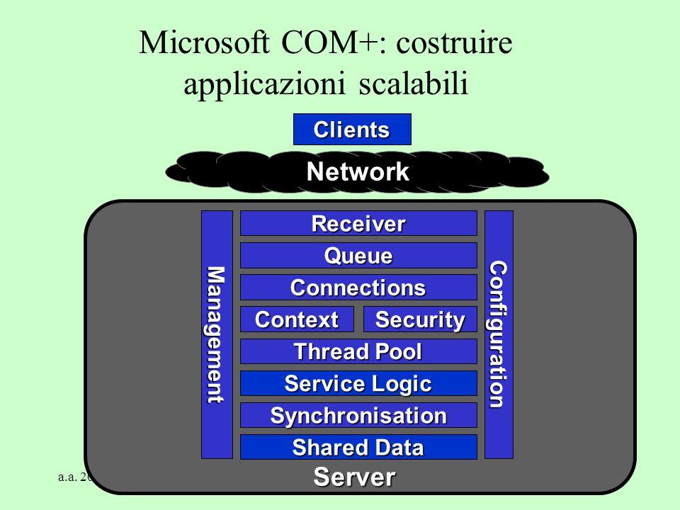 Microsoft COM+: costruire applicazioni scalabili