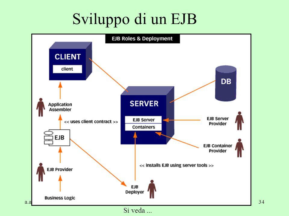 Sviluppo di un EJB a.a. 2004/05 Tecnologie Web Si veda ...