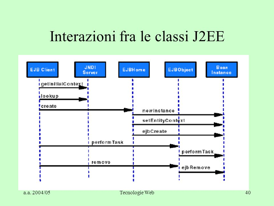Interazioni fra le classi J2EE