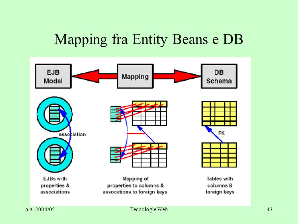 Mapping fra Entity Beans e DB
