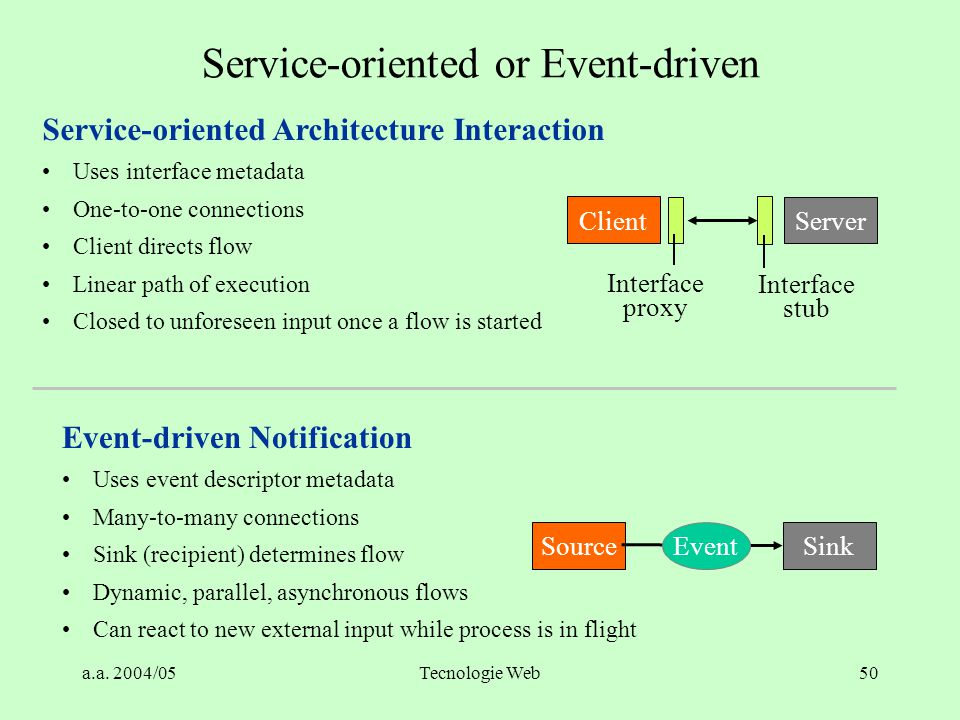 Service-oriented or Event-driven