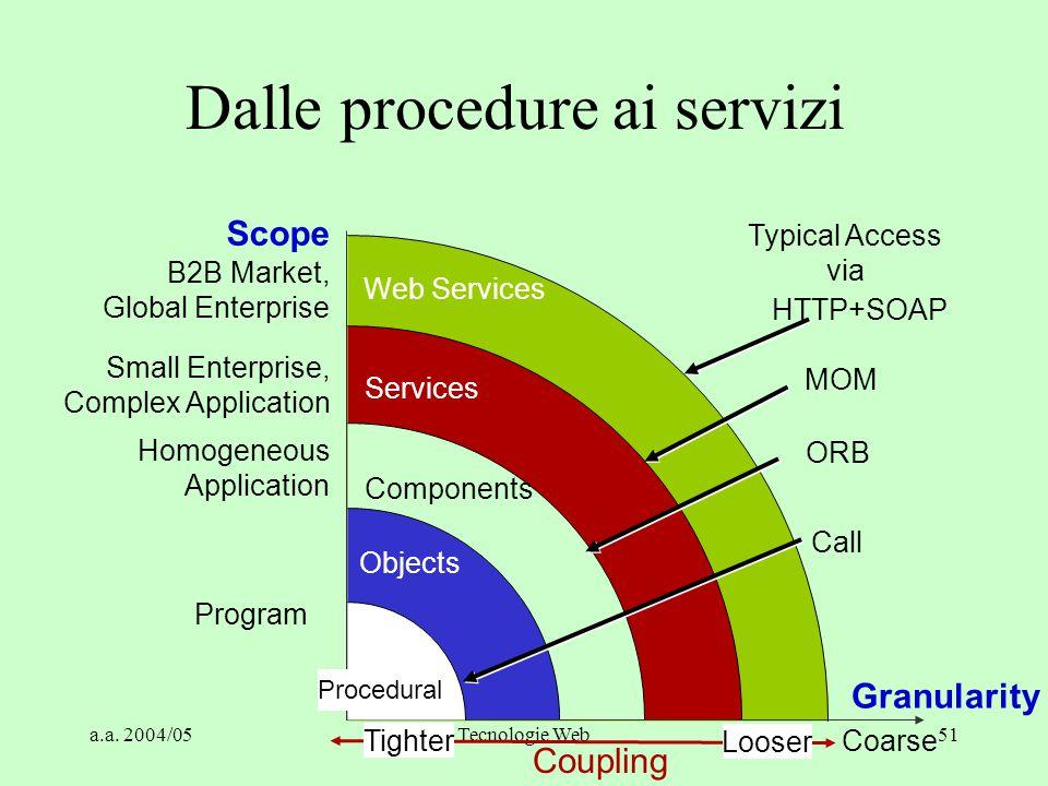 Dalle procedure ai servizi