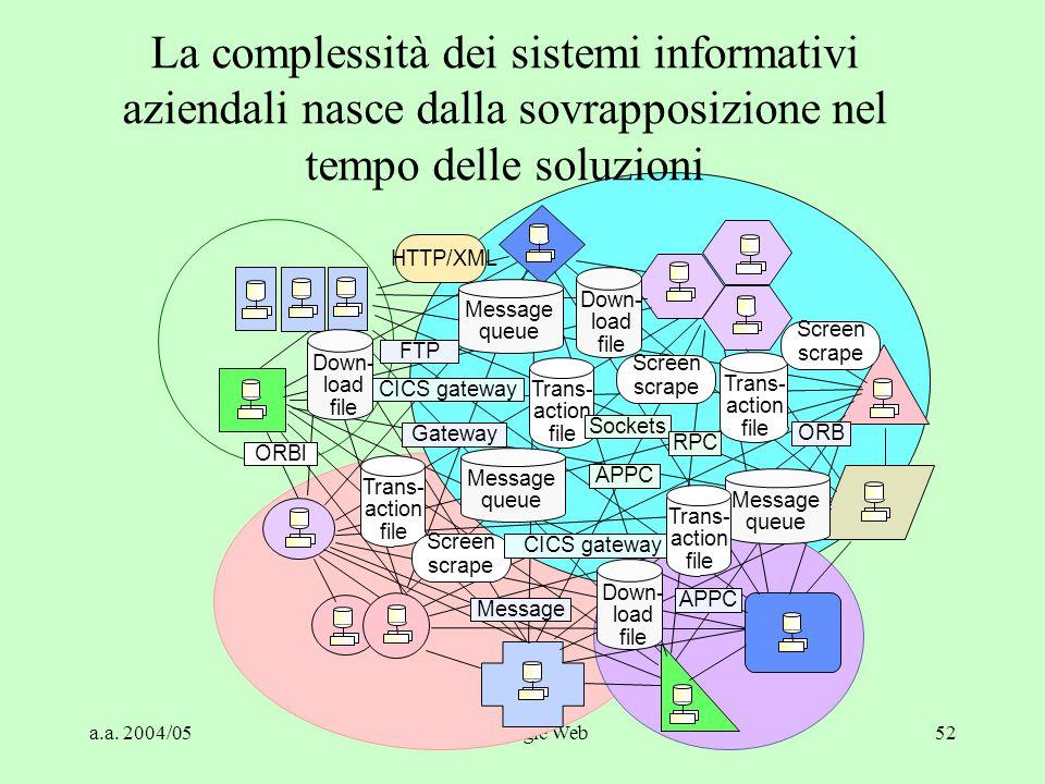 La complessità dei sistemi informativi aziendali nasce dalla sovrapposizione nel tempo delle soluzioni