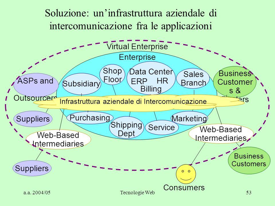 Soluzione: un'infrastruttura aziendale di intercomunicazione fra le applicazioni