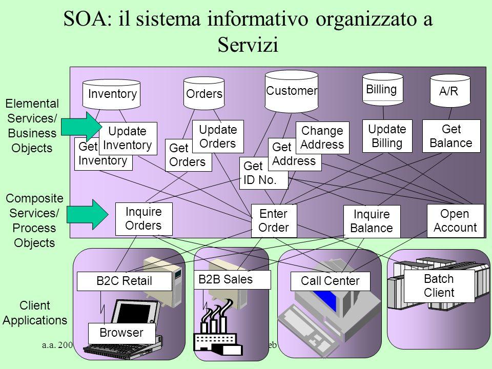 SOA: il sistema informativo organizzato a Servizi