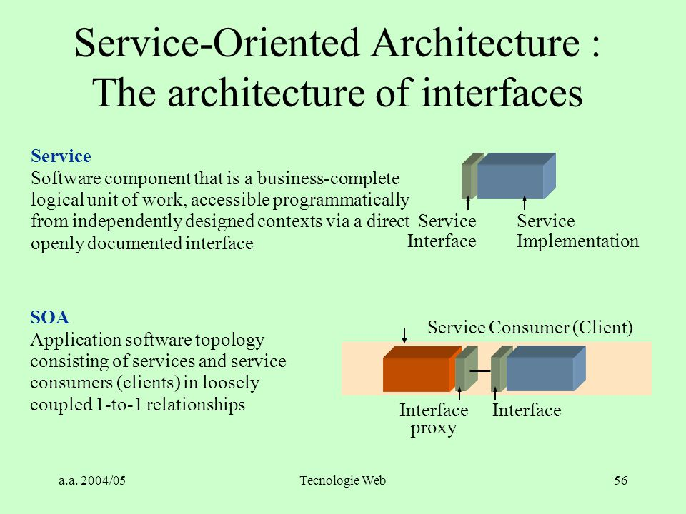 Service-Oriented Architecture : The architecture of interfaces