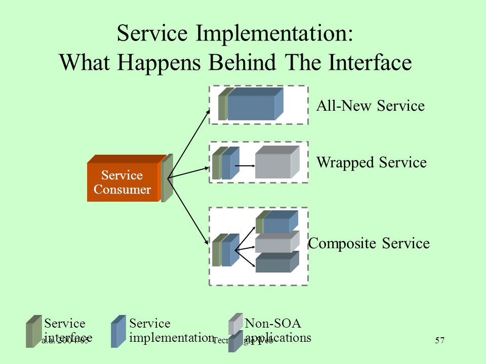 Service Implementation: What Happens Behind The Interface
