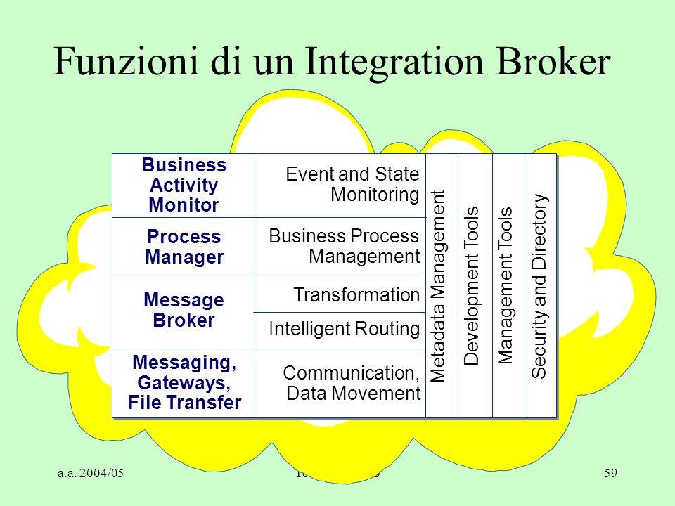 Funzioni di un Integration Broker
