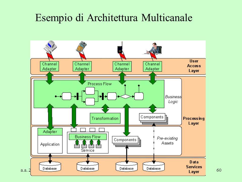 Esempio di Architettura Multicanale