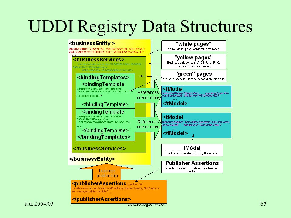 UDDI Registry Data Structures
