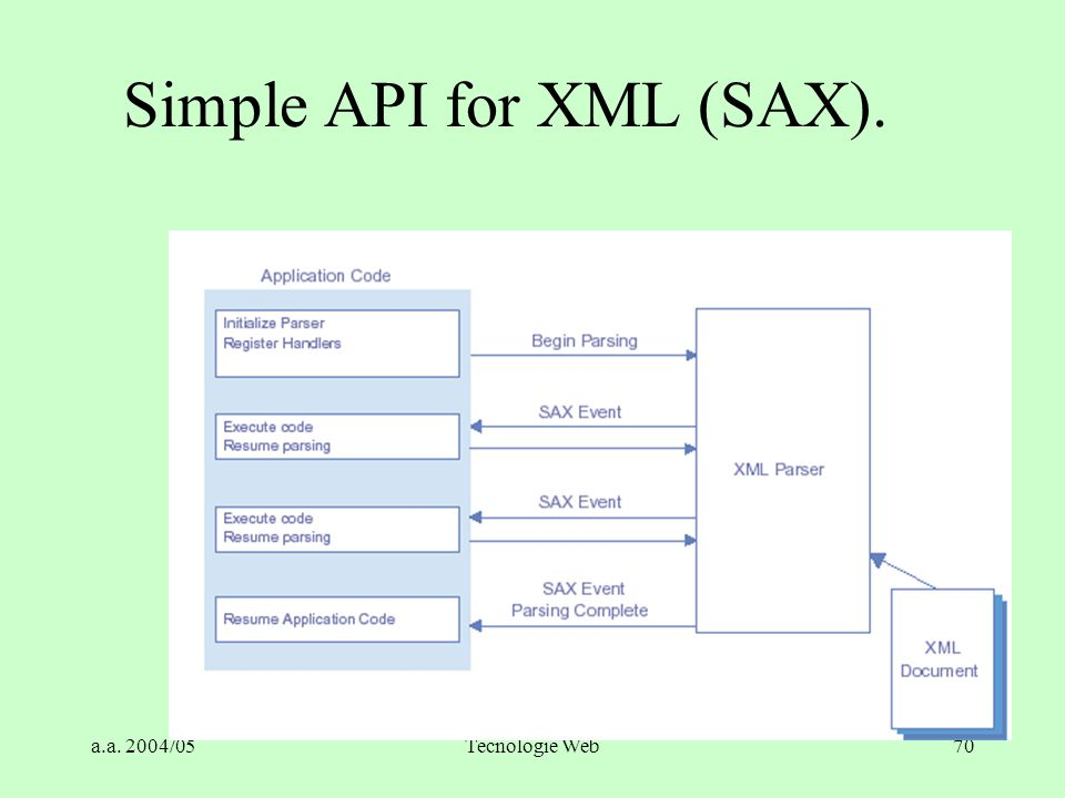 Simple API for XML (SAX).