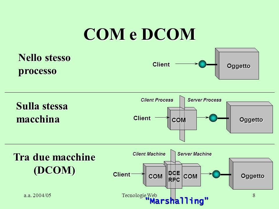 COM e DCOM Nello stesso processo Sulla stessa macchina
