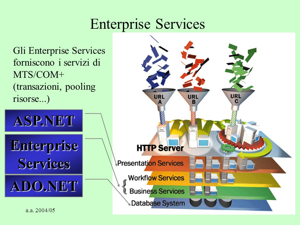 { Enterprise Services ASP.NET Enterprise Services ADO.NET