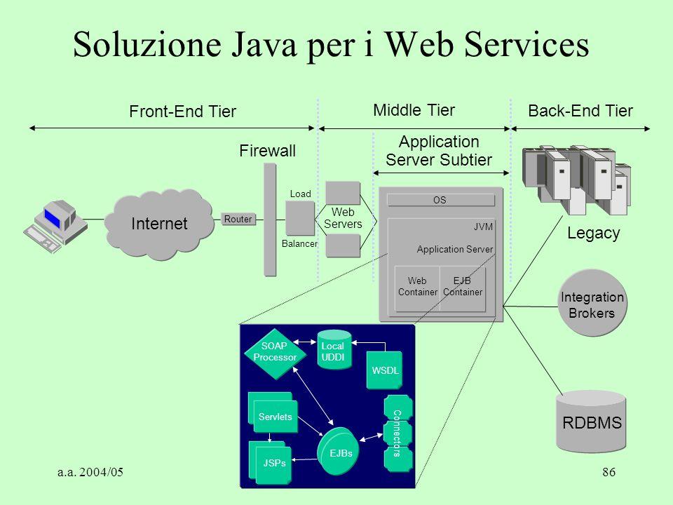 Soluzione Java per i Web Services