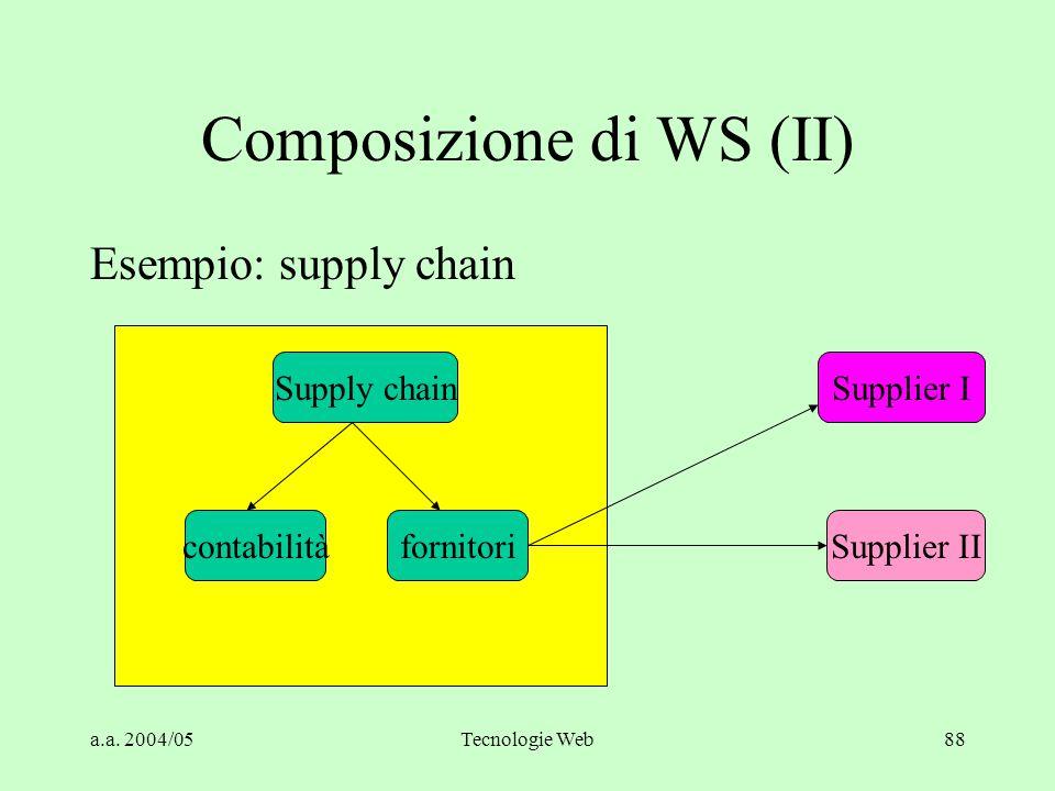 Composizione di WS (II)