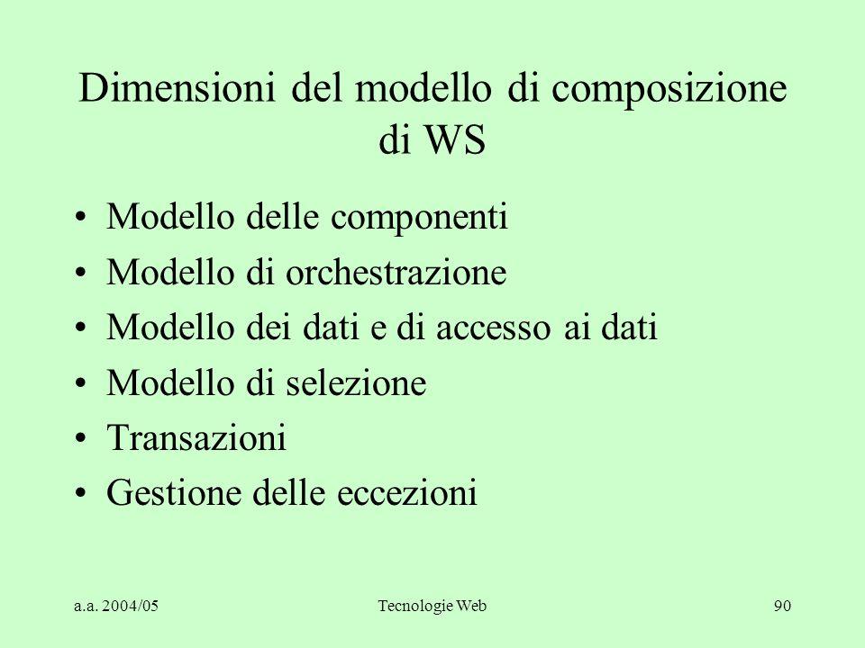 Dimensioni del modello di composizione di WS