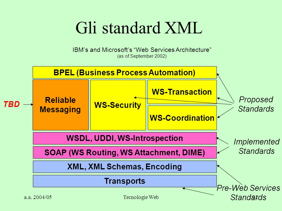 Gli standard XML BPEL (Business Process Automation) WS-Transaction