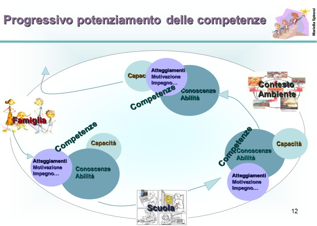 Progressivo potenziamento delle competenze