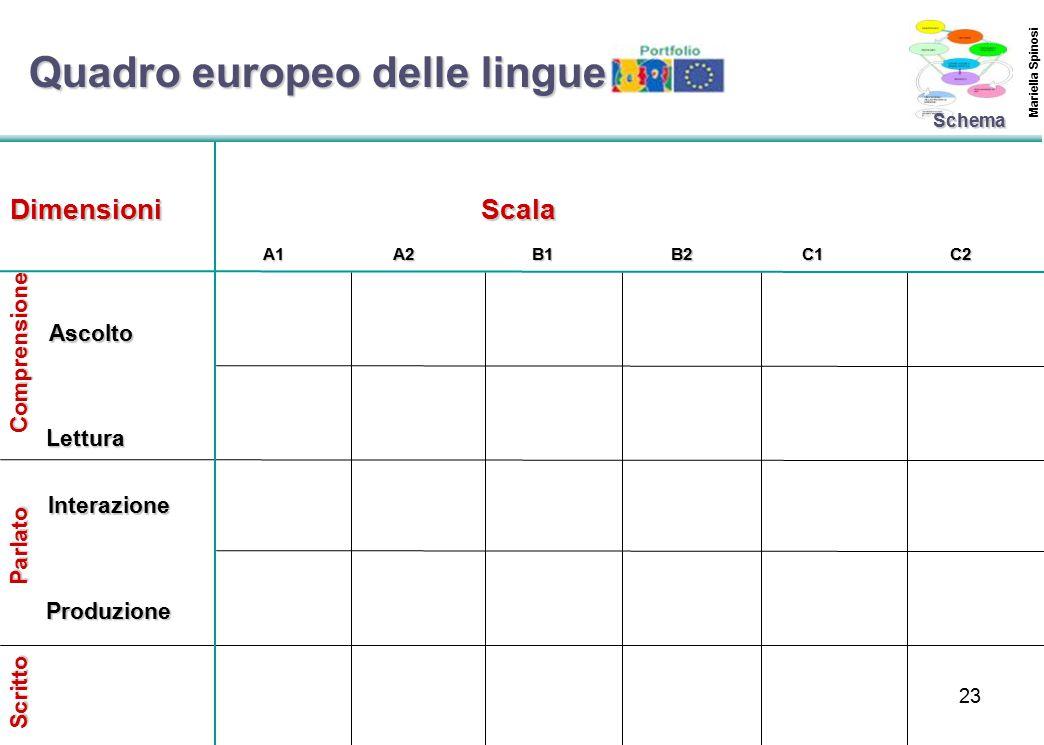 Quadro europeo delle lingue