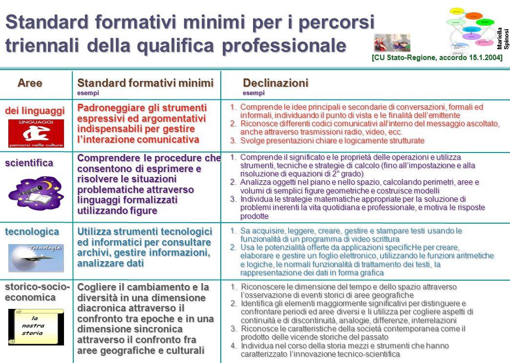 Standard formativi minimi per i percorsi triennali della qualifica professionale
