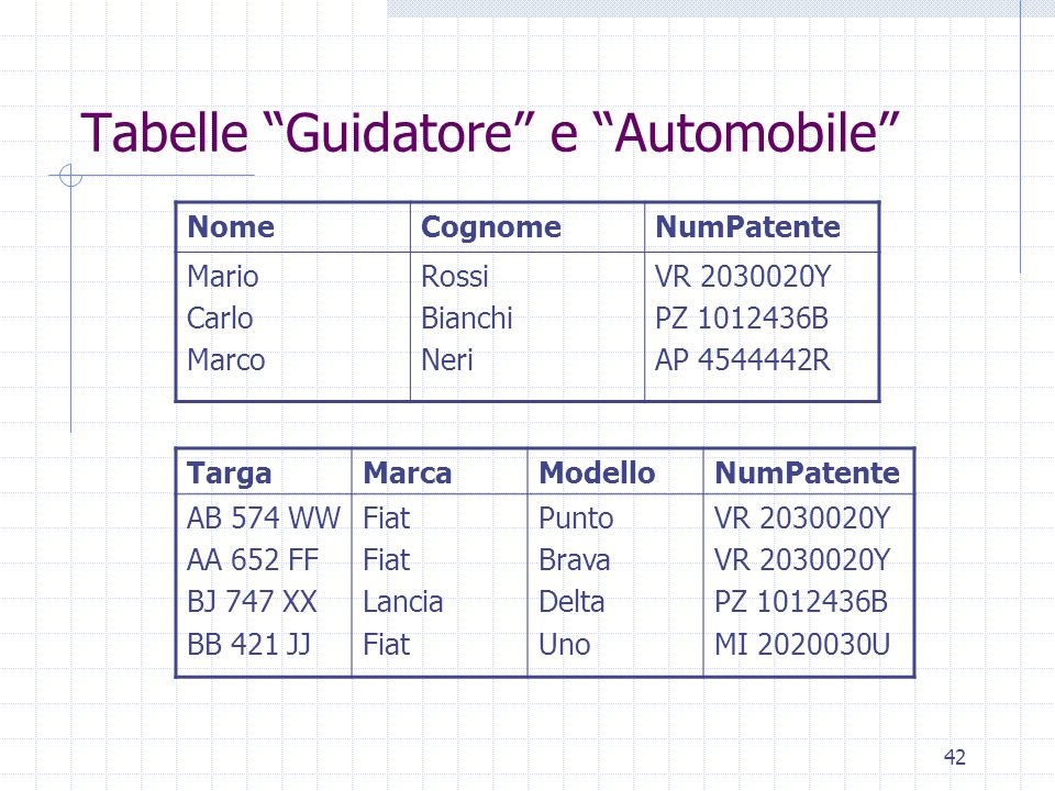 Tabelle Guidatore e Automobile