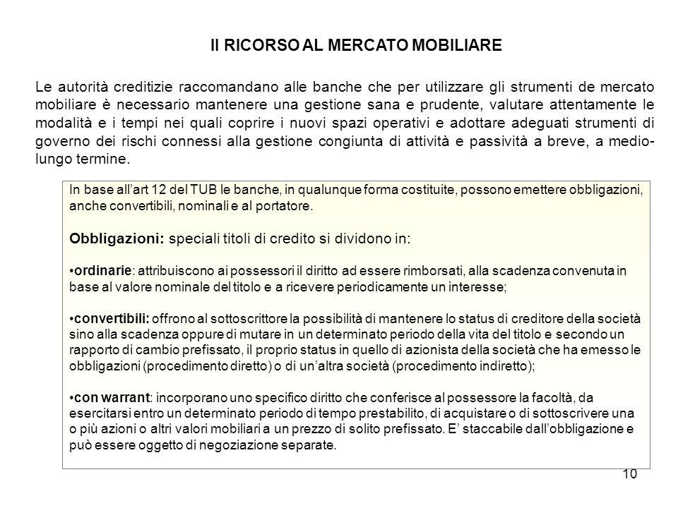 Il RICORSO AL MERCATO MOBILIARE
