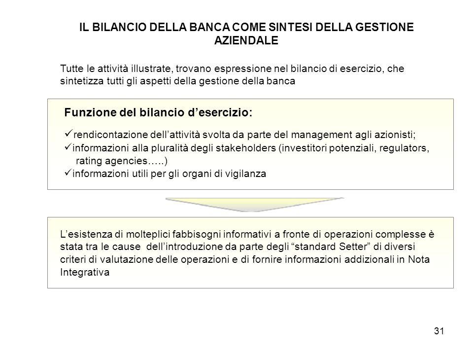 IL BILANCIO DELLA BANCA COME SINTESI DELLA GESTIONE AZIENDALE