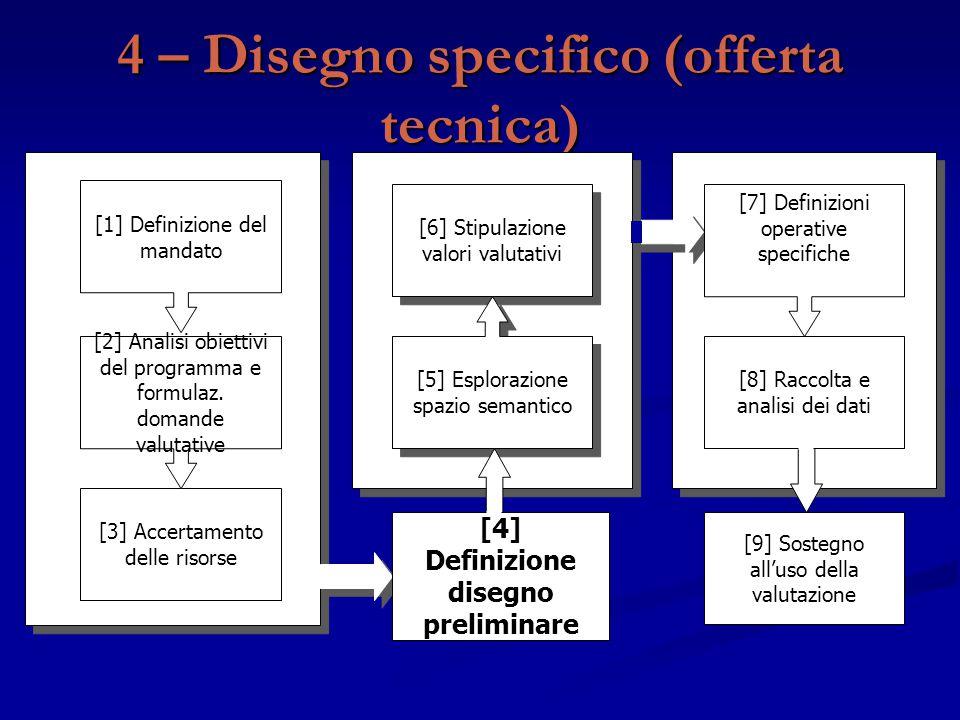 4 – Disegno specifico (offerta tecnica)