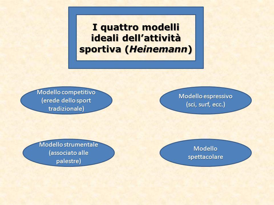 I quattro modelli ideali dell'attività sportiva (Heinemann)