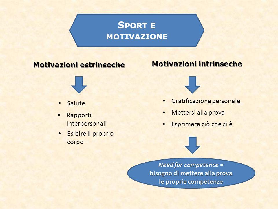 Motivazioni estrinseche Motivazioni intrinseche