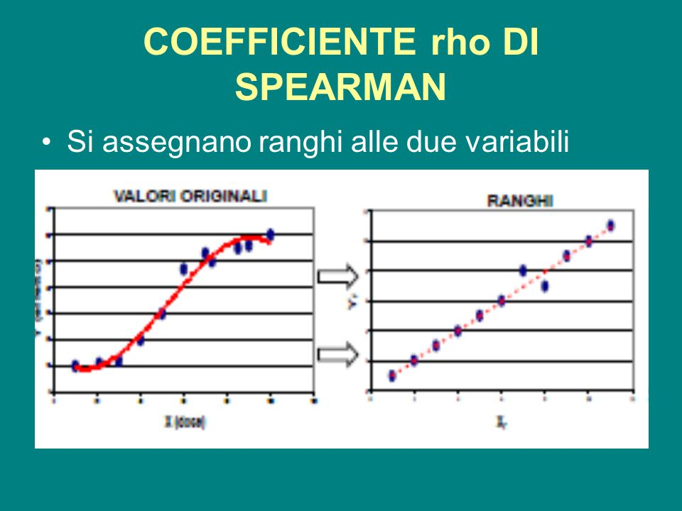 COEFFICIENTE rho DI SPEARMAN