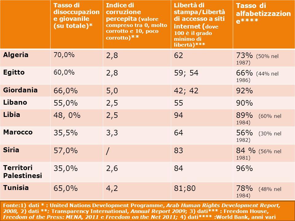 Tasso di disoccupazione giovanile (su totale)*