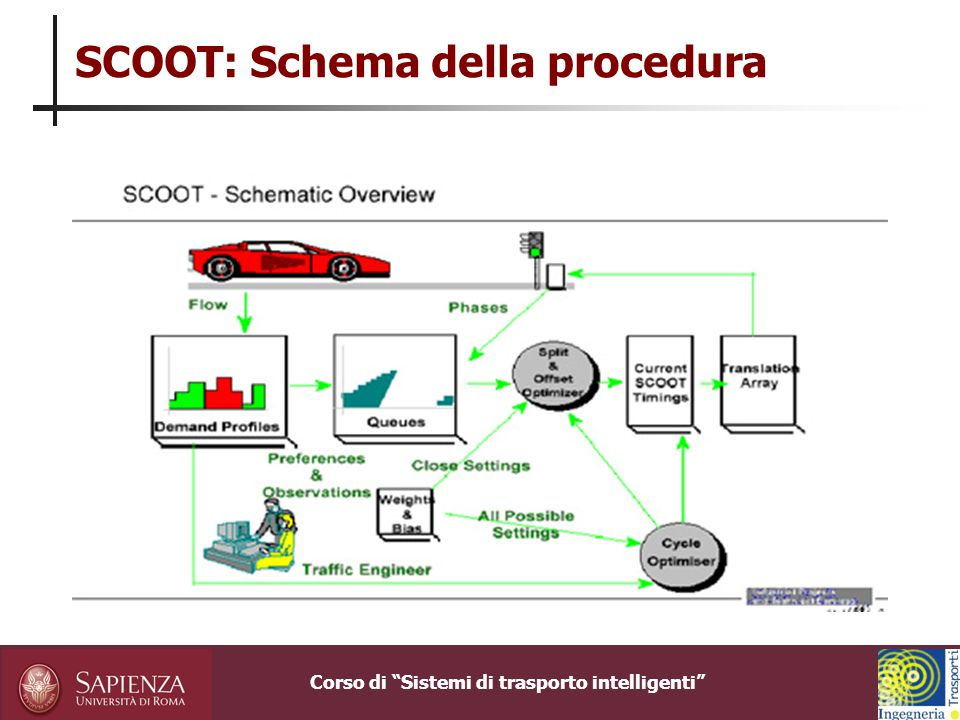 SCOOT: Schema della procedura