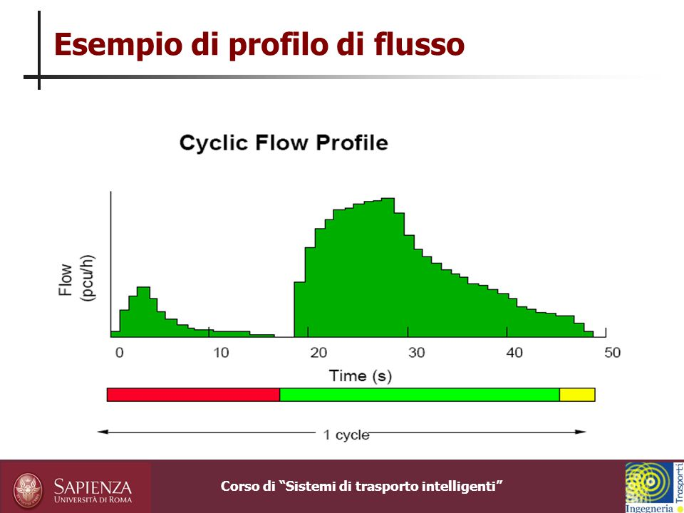 Esempio di profilo di flusso