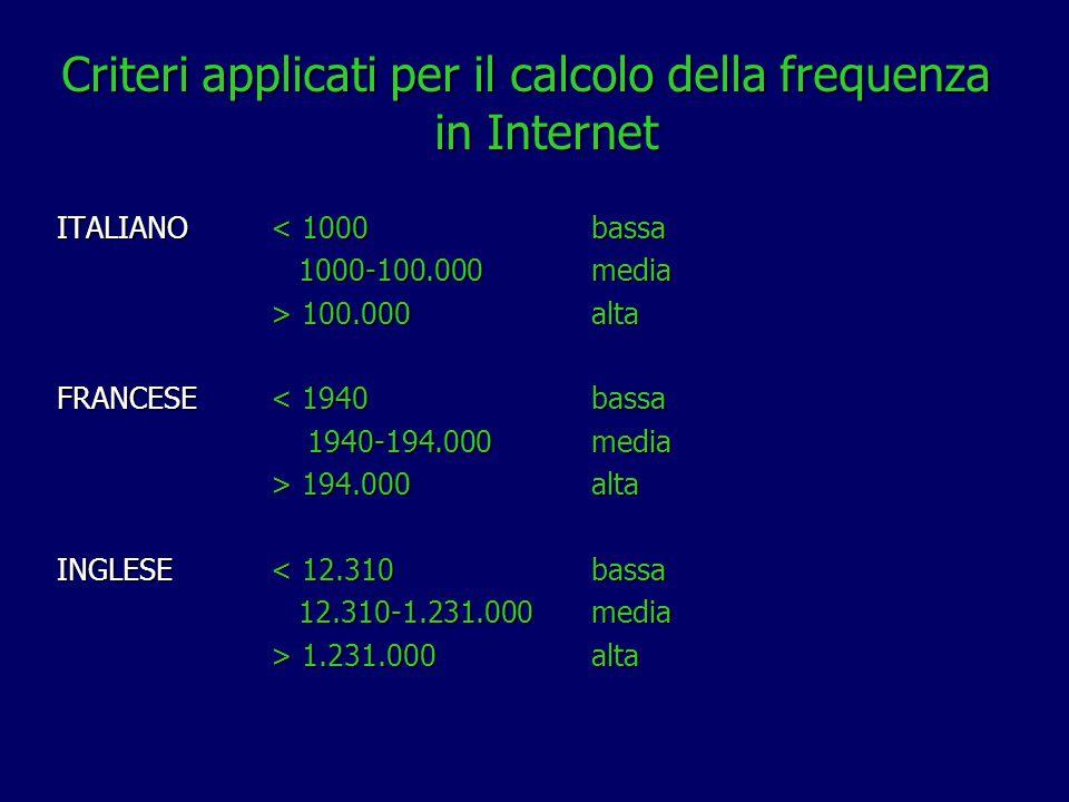 Criteri applicati per il calcolo della frequenza in Internet