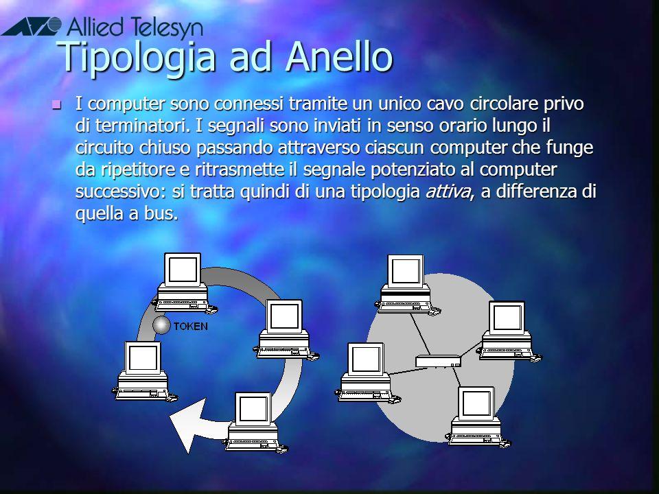 Tipologia ad Anello