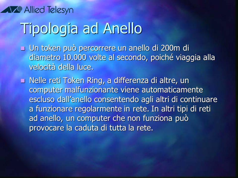 Tipologia ad Anello Un token può percorrere un anello di 200m di diametro 10.000 volte al secondo, poiché viaggia alla velocità della luce.