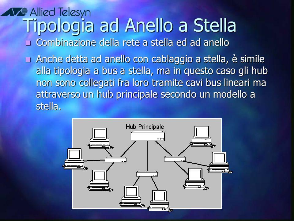 Tipologia ad Anello a Stella