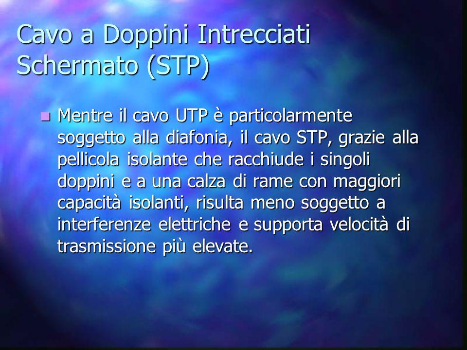Cavo a Doppini Intrecciati Schermato (STP)
