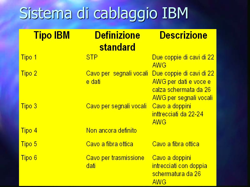 Sistema di cablaggio IBM
