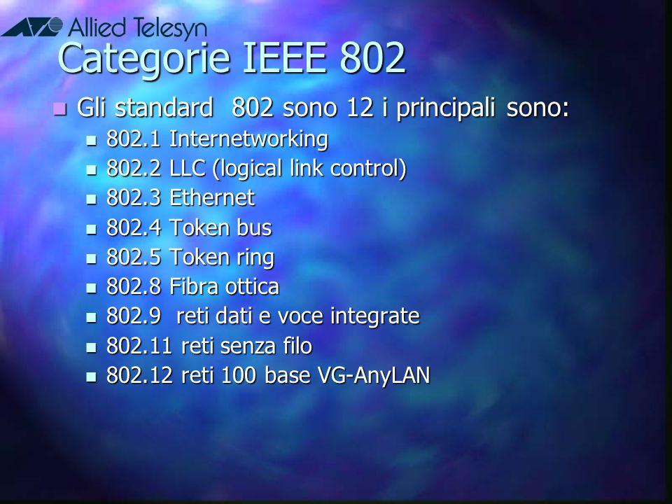 Categorie IEEE 802 Gli standard 802 sono 12 i principali sono: