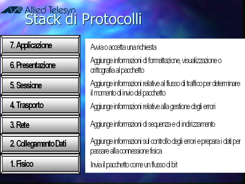 Stack di Protocolli