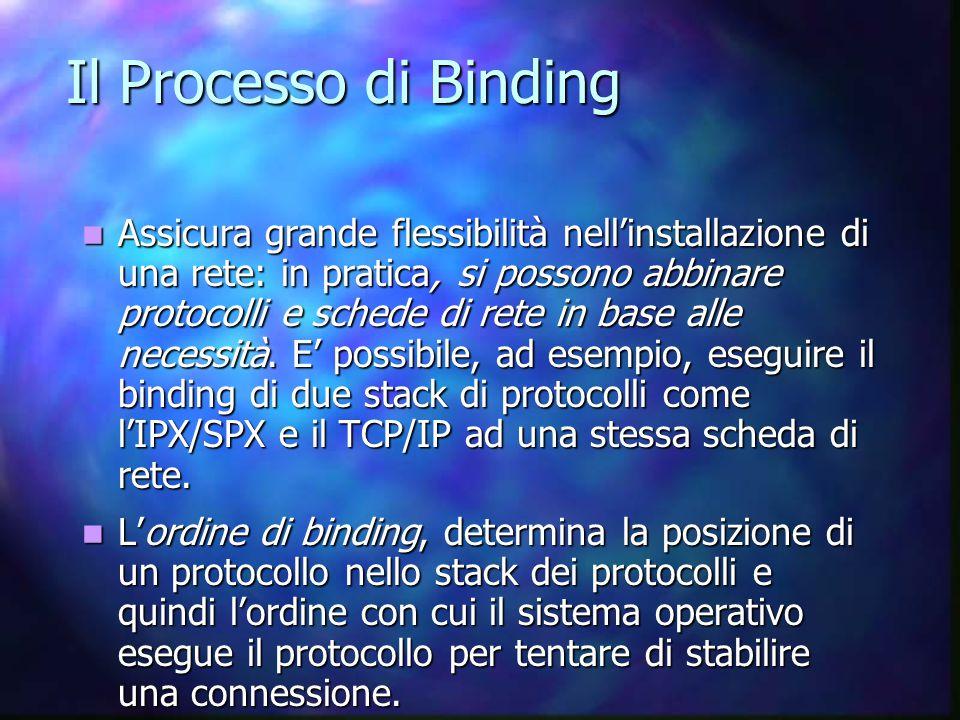 Il Processo di Binding