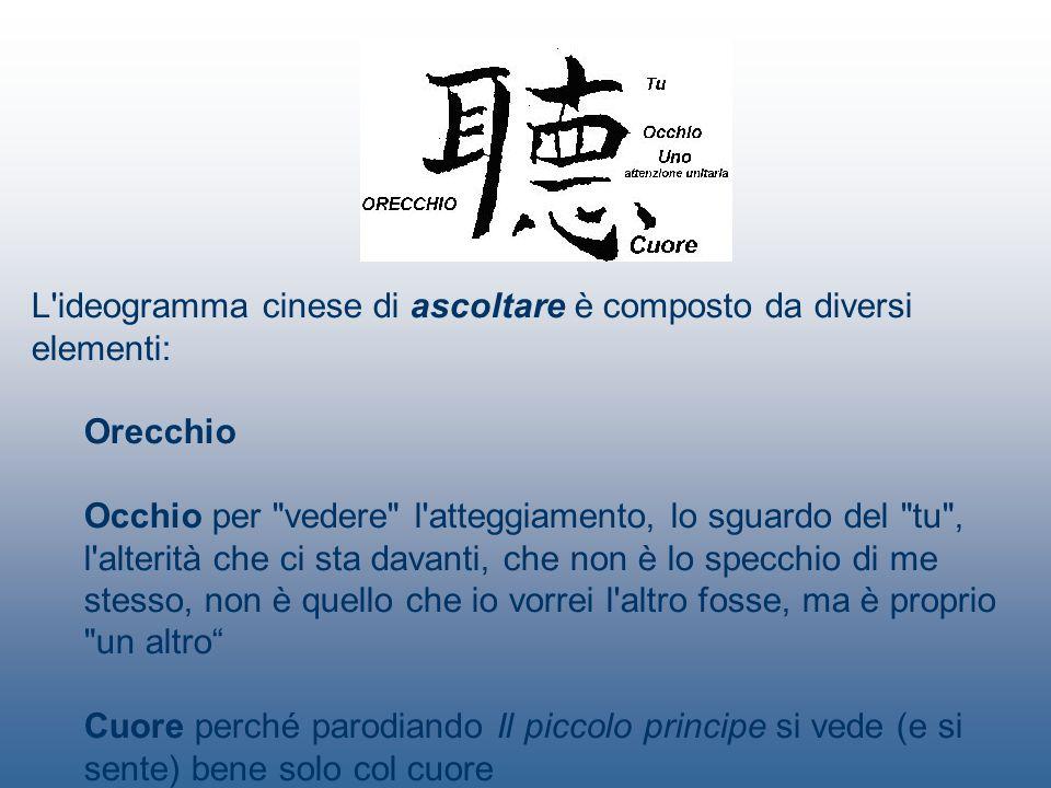L ideogramma cinese di ascoltare è composto da diversi elementi: